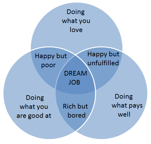 What is your Dream Job - 3 components